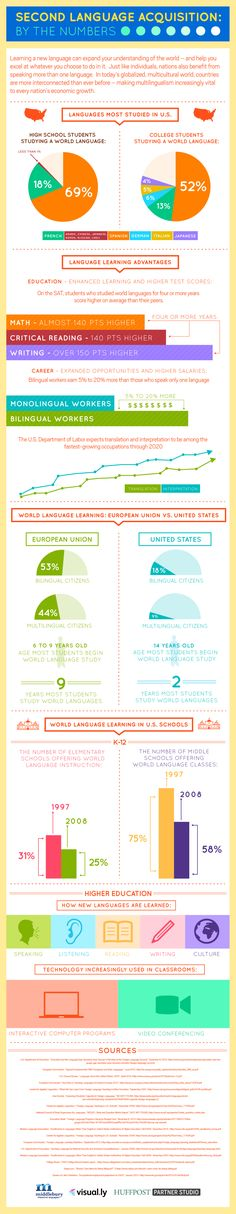 Second language acquisition: by the numbers #infographic
