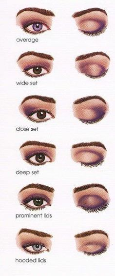 Very handy eyeshadow placement chart for your eyes. I have deep-set eyes, so it's really important for me to enhance my crease- you can barely see my lids at all!