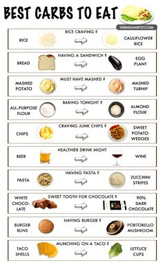 Top 10 low carb food swaps that will transform your body Low Carb Food List, Healthy Food List, Diet Food List, Food Lists, Healthy Drinks, Low Carb Recipes, Diet Recipes, Diet Foods, Healthy High Carb Foods