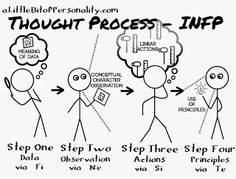 A Little Bit of Personality: The Cognition Process in Stick Figures
