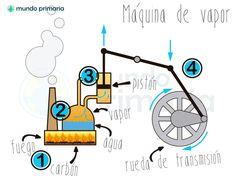 maquina de vapor Isaac Newton, Survival Kit, School, Google, Science Games, Science For Children, Industrial Revolution, Electric Power, Inventors