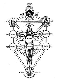 47 Tree Of Life Kabbalah Qabbalah Ideas Kabbalah Tree Of Life Sacred Geometry The tree of life is a blueprint of the organizational structure of all life, both seen and unseen, so at the moment of death, we leave our physical shell, only to eventually return for the same voyage once again. 47 tree of life kabbalah qabbalah