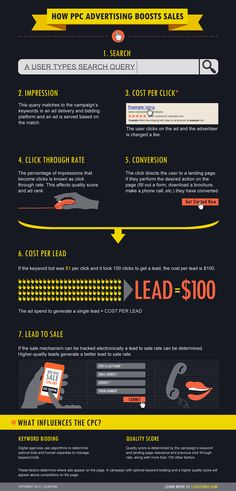 How #PPC #Advertising Boosts Sales