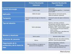 130 Ideas De Estudios Sociales Estudios Sociales Ciencias Sociales Geografia E Historia