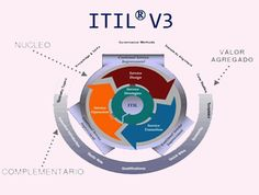 ITIL Training | ITIL Certification Online & Classroom Course