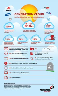 Fun facts on how Brits rely on on cloud services.