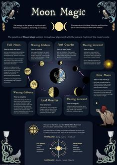 Moon Magic - Infographic - Poster - The increasing interest in Shamanism and earth-based spirituality is a positive indicator for incre -