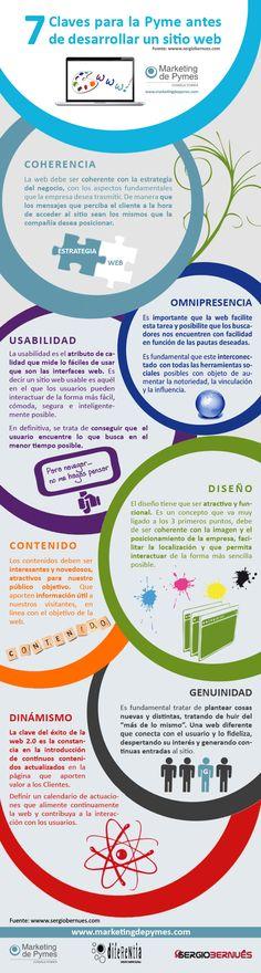 7 claves para la pyme antes de desarrollar un sitio web #infografia en español