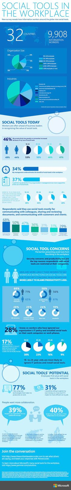 Social Media - How Social Tools Are Used in the Workplace [Infographic]…