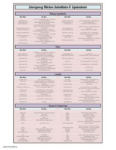 Emergency Kitchen Substitutes & Equivalents Printable