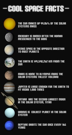 A collection of cool facts about the Sun and all the planets in our solar system (sorry Pluto). The Sun makes up 99.86% of the Solar System's mass. Mercury is named after the Roman messenger to the Gods. Venus spins in the opposite direction to most planets. The Earth is 149,598,262 km from the Sun. …