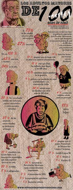 Adultos mayores de 100 años en la Ciudad de México - Revolución Tres Punto Cero