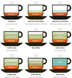 types of coffee - Buscar con Google