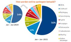 Online payment methods in the Netherlands 2016 Marketing Models, Online Marketing, Direct Debit, Information Graphics, Ecommerce, Insight, Knowledge, Cards, Index