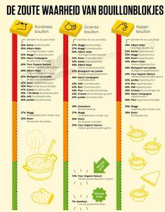 Er is iets mis met maar liefst 16(!) merken bouillonblokjes in de supermarkt - 24Kitchen Health, Lunches, Health Care, Eat Lunch, Meals, Salud