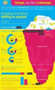 Blogging. #infographic
