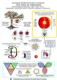 Organic Model of Western Civilization: The Tree of Abraham