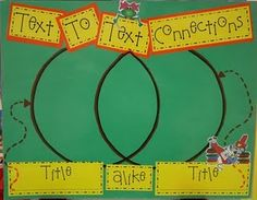 reading comprehension posters - text to text connections Reading Comprehension Posters, Reading Strategies, Reading Activities, Comprehension Strategies, Literacy Activities, Teaching Kindergarten, Teaching Reading, Guided Reading, Teaching Ideas