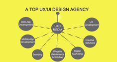 UXD Media offers best Web and Mobile App Development services and solutions for app Developers Company in USA and Australia. Agile Software Development, Best Web Development Company, Web Development Agency, Web Application Development, Companies In Usa, Website Maintenance, Information Architecture, Branding, Marketing