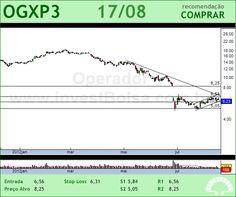 OGX PETROLEO - OGXP3 - 17/08/2012 #OGXP3 #analises #bovespa