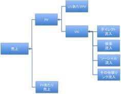 メディア運営に必要なソロバン計算―PVを軸にしたKPI構造の把握