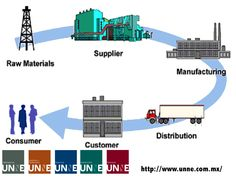 #unne#corporativo#transportes#cal#agregados#intermodal CORPORATIVO UNNE te dice ¿Qué es la gestión de la cadena de suministro? Se trata de una red de medios de distribución e instalaciones cuya función está basada en la obtención de materiales, la conversión de los mismos en productos intermedios y productos terminados y la distribución correspondiente en el mercado. http://www.unne.com.mx/
