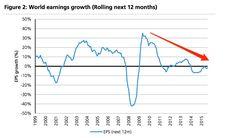 World earnings growth