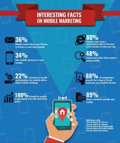 Some Interesting facts on mobile marketing
