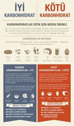 KARBONHİDRATLAR SİZİN İÇİN NEDEN BU KADAR ÖNEMLİ? Karbonhidrat iyi midir yoksa kötü mü? www.lifefitness-turkey.com - Meltem