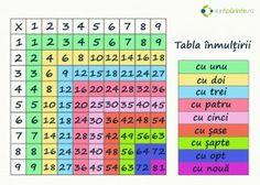 Tabla inmultirii tabel