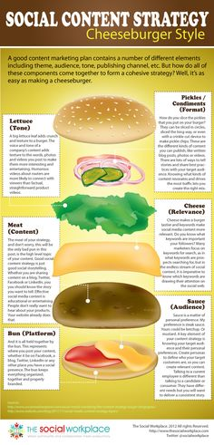 Social Content Strategy Cheeseburger Style an infographic