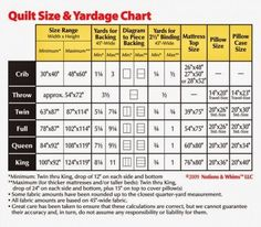 Quilt Size & Yardage Chart | Various other printables | http://cats-rockin-crochet.blogspot.com/p/blog-page_4.html