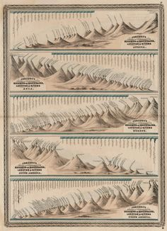 Johnson's Chart of Comparative Heights of Mountains and Lengths of Rivers, 1875