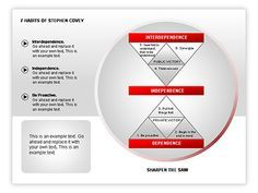 7 Habits of Stephen Covey. Terrific diagrams based on seven habits of Stephen Covey would be a terrific choice for presentations on self-improvement, how to be effective, tips on achieving personal success, etc. Download from here http://www.poweredtemplate.com/powerpoint-diagrams-charts/ppt-business-models-diagrams/00183/0/index.html