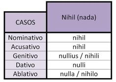 Indefinido: Nihil