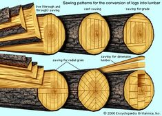 Log-sawing patterns