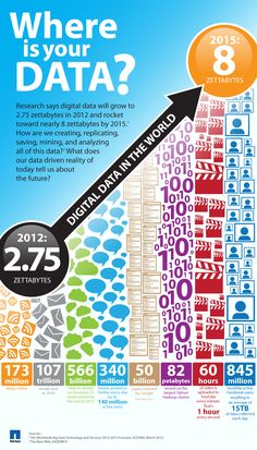 Where is your data? Research says digital data will grow to 2.75 zettabytes in 2012 and rocket toward nearly 8 zettabytes by 2015. #bigdata
