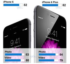 iPhone 6/Plus cameras ranked joint 1st in highly-respected DxOMark Mobile tests #socialmedia #smartphones