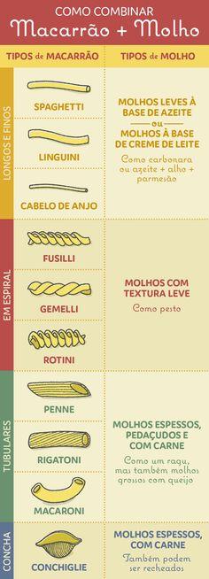 Não saber que molho usar para cada tipo de massa. | 12 erros comuns que as pessoas cometem ao preparar macarrão