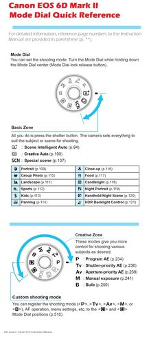 Canon EOS 6D Mark II Camera Mode Dial Quick Reference. There's more of these useful resources, just click on the image and check out the site