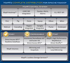 12 Best Hadoop Diagrams images in 2012 | Big data, Data science