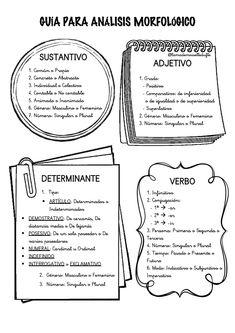 Spanish Grammar, Spanish Vocabulary, Spanish Language Learning, Spanish Teaching Resources, Spanish Lessons, English Lessons, Spanish Anchor Charts, School Worksheets, Classroom Language