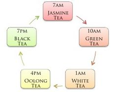 Traditional Chinese Medicine Tea Times Nederlandstalige website Dutch website More Holistic Medicine, Holistic Healing, Herbal Medicine, Qi Gong, Cold Home Remedies, Herbal Remedies, Natural Remedies, Tai Chi, Reiki