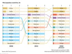 The most populous countries in 2050 1 India 2 China 3 Nigeria 4 US 5 Indonesia http://econ.st/17GzHr3 #econarchive