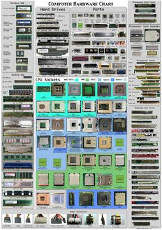 Computer hardware chart #infographic