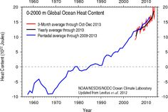 Climate change is slowly but steadily cooking the world's oceans