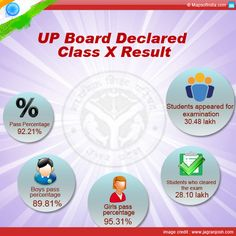 UP Board Declared Class X Result