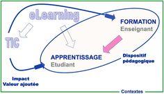 Impacts des TIC sur la qualité des apprentissages des étudiants