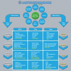 Integrating Online Marketing With a B2B Sales Process
