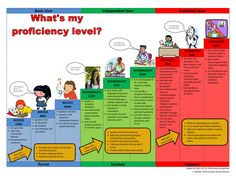 In this chart, each level is related to an example that will help the student to understand his or her own proficiency level in language learning. Students or teachers can track progress and language proficiency improves throughout the course. Students ca...